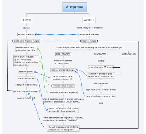Distprime, application workflow and communication overview